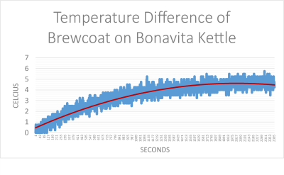 Temperature Difference Graphic of Brewcoat